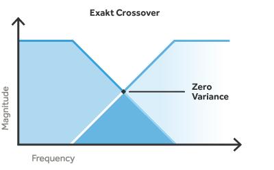 Exakt crossover — zero variance